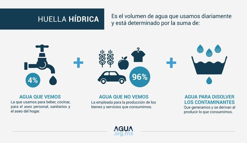 Armando Iachini: La huella hídrica empresarial